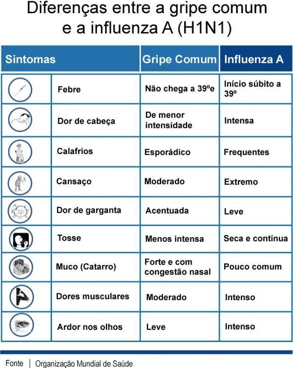 sintomas da plain h1n1