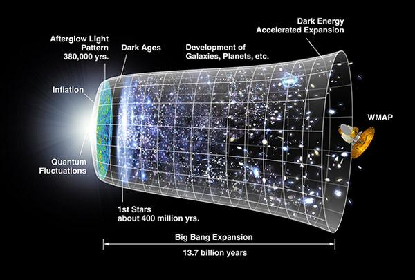 idade universo