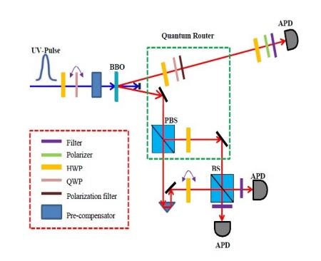 Quantum router (1)