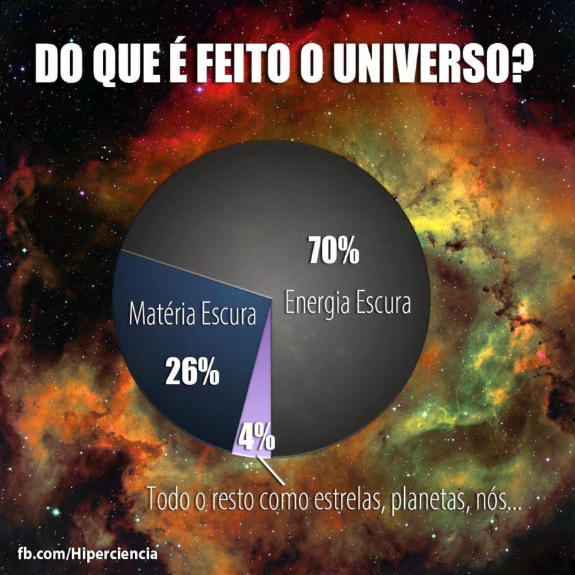 do que e feito o universo