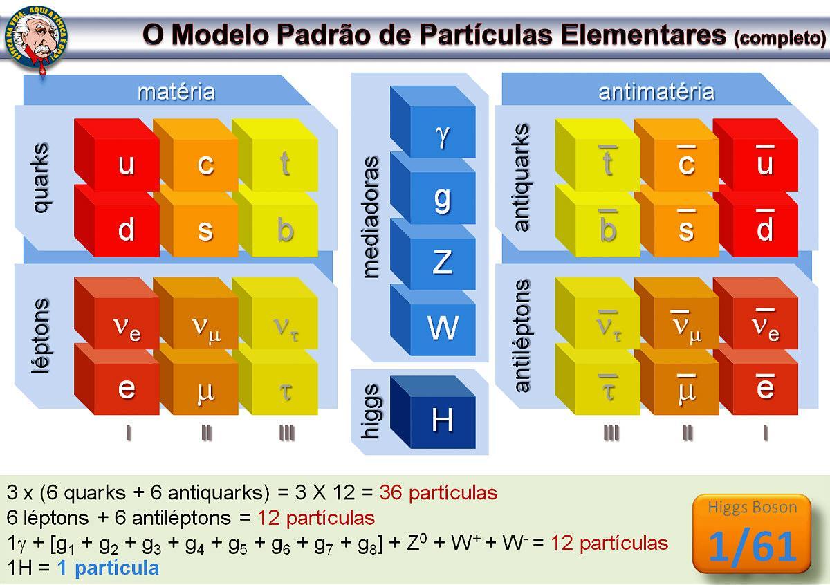 Modelo Padrão da Física: o que é e de onde veio?