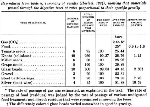 Tabela das medidas de velocidade que ele fez das substâncias que ingeriu
