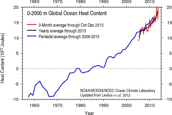 Ecologia (Conteúdo relacionado a ecologia e meio ambiente)  Heat_content2000m