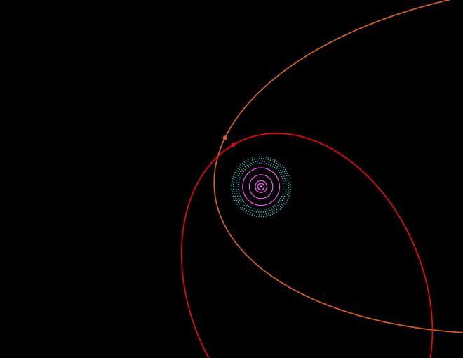 Este é um diagrama de órbita do sistema solar exterior. O sol e osplanetas rochosos estão no centro. As órbitas dos quatro planetas gigantes (Júpiter, Saturno, Urano e Netuno) são mostradas pelos círculos roxos. O Cinturão de Kuiper, incluindo Plutão, é mostrado pelo pontilhado verde que fica em volta das órbitas dos planetas gigantes. A órbita de Sedna está representada em laranja e órbita do 2012 VP113 em vermelho