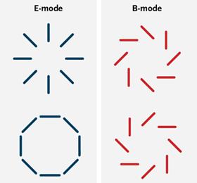 b-modes