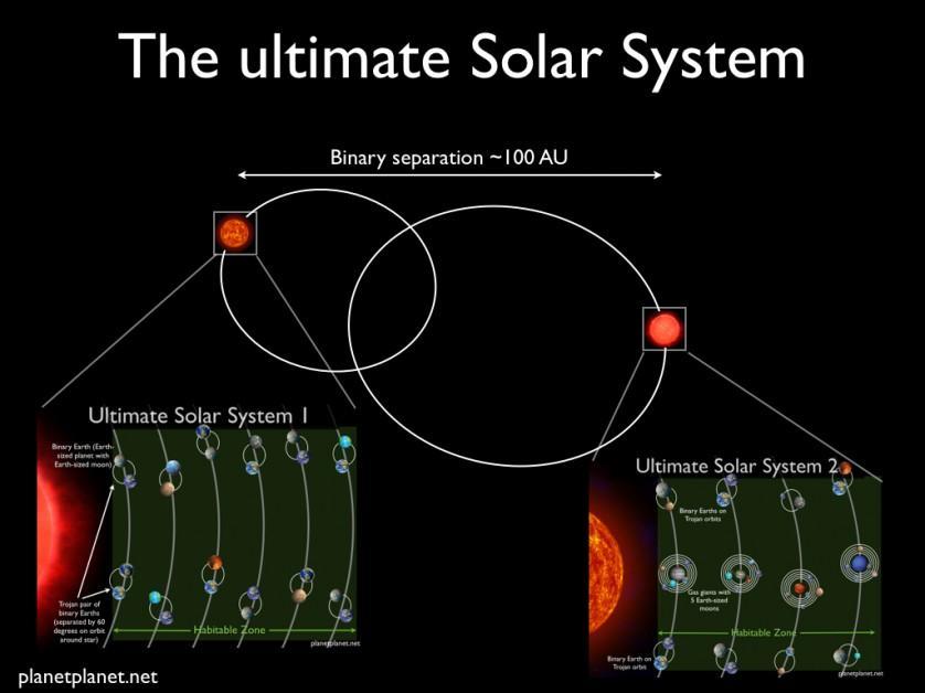 A separação entre as duas estrelas é de cerca de 100 unidades astronômicas (1 AU =149.597.871 quilômetros). Cada estrela tem uma configuração, com várias Terras, ou várias Júpiteres com luas como a Terra