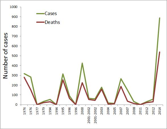 Número de casos do vírus do ebola ao longo do tempo. O traço verde representa os casos, e o vermelho as mortes.