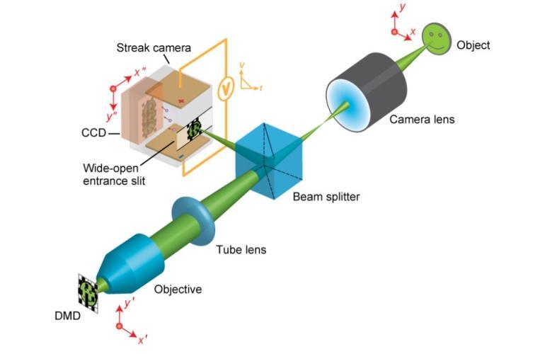 camera-ultra-rapida-registra-fotons-sendo-refletidos-em-espelho (2)
