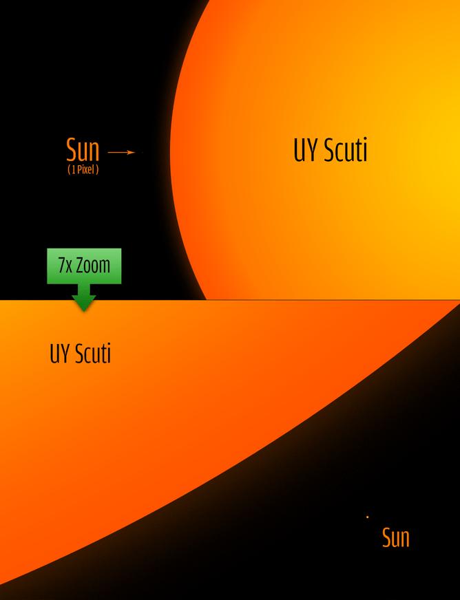 Comparação entre o nosso sol e a UY Scuti.
