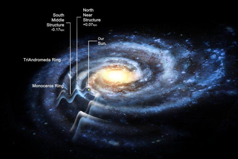 """Anel de Monoceros ao lado das outras regiões de """"excesso de densidade"""" de estrelas na galáxia, que os pesquisadores identificaram como """"ondas"""" que fazem parte do disco galáctico"""