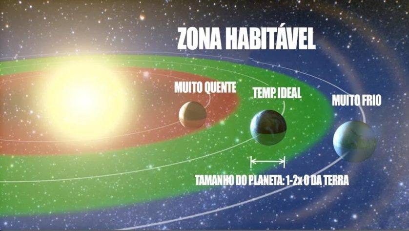 planetas zona habitavel