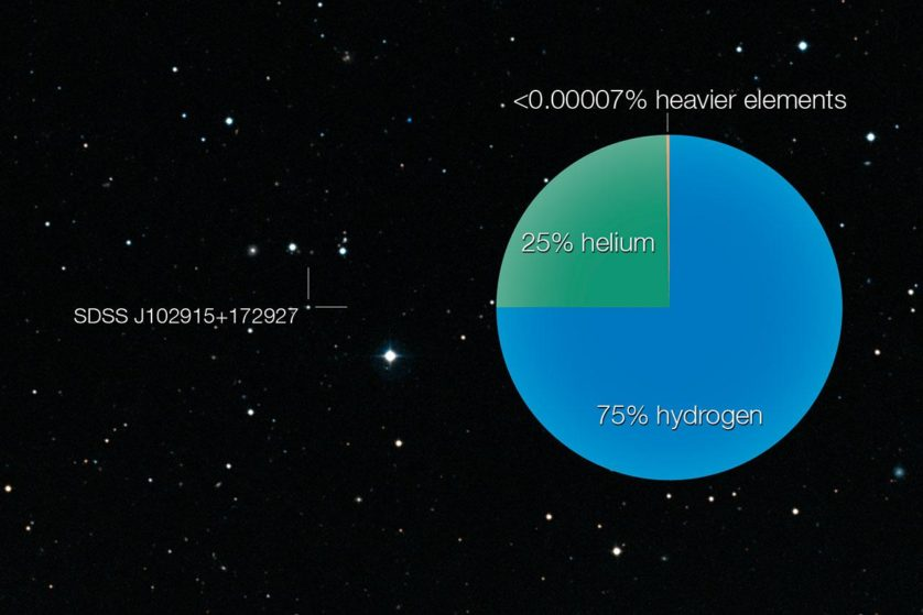 A estrela é composta 75% de hidrogênio, 25% de hélio, e possui apenas 0,00007% de elementos mais pesados