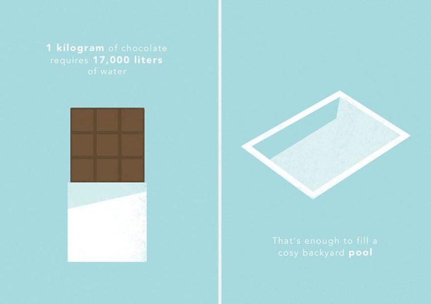 1 kg de chocolate requer cerca de 17.000 litros de água, o suficiente para encher uma piscina razoável de fundo de quintal