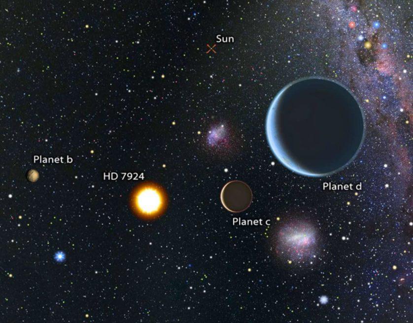 """Impressão artística que mostra a distância da estrela (HD 7924) e seus planetas do sol (""""Sun"""")"""