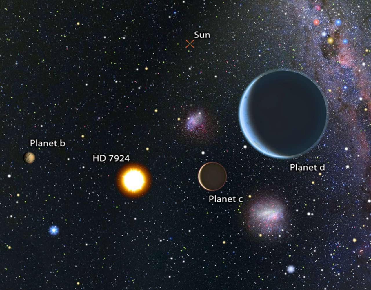 Novo sistema planetário é descoberto apenas 54 anos-luz da Terra