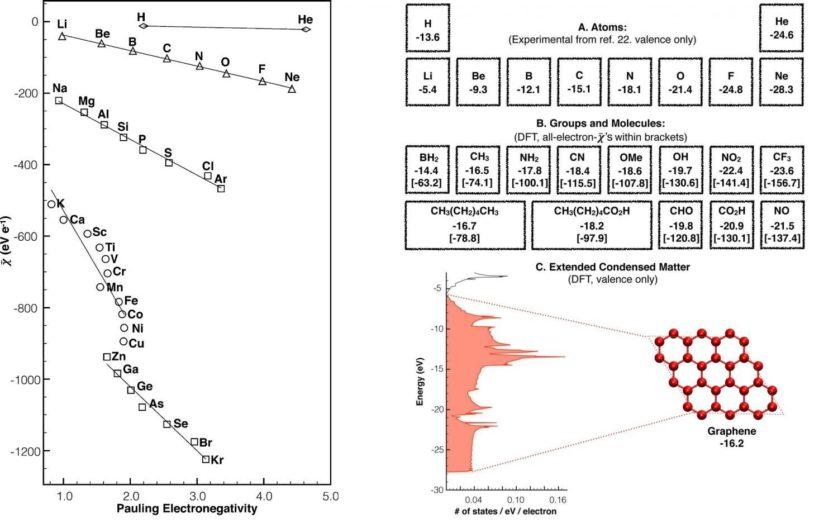 A definição alternativa de eletronegatividade proposta por Allen produz valores experimentais que se correlacionam de forma linear com valores determinados pela definição tradicional de Pauling. A imagem mostra valores calculados de eletronegatividade para átomos e moléculas selecionados