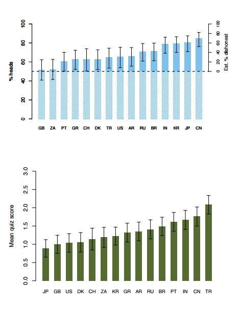 Gráficos sobre os dois experimentos, mostrando os países mais (no começo) e menos honestos (no final). Os riscos em cada barra que representa os países mostra o intervalo de desonestidade, com 95% de precisão