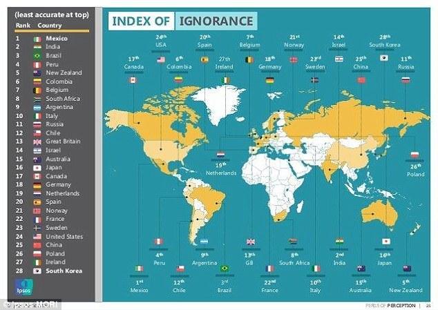índice de ignorância