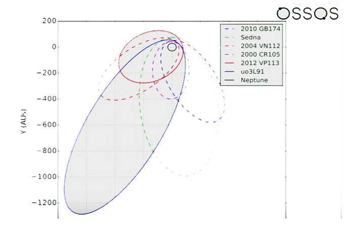 planeta-nove-ganha-mais-evidencias-2