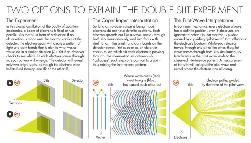 novas-evidencias-podem-acabar-com-a-visao-atual-da-mecanica-quantica-1