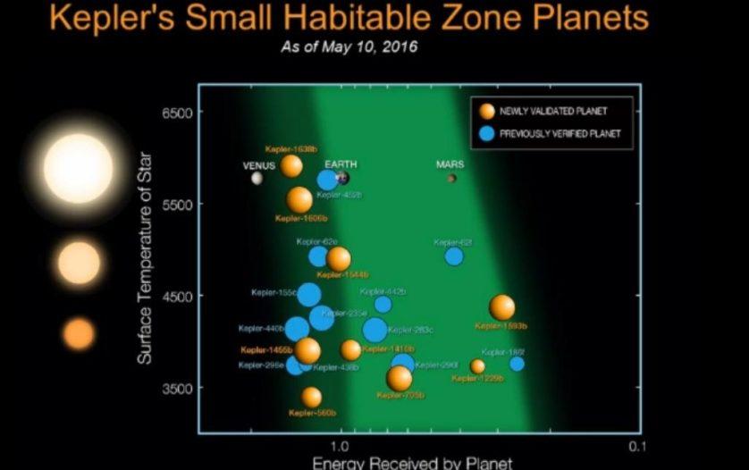 Atenção para os exoplanetas 1638b e 1229b, que são parecidos com a Terra (clique na imagem)