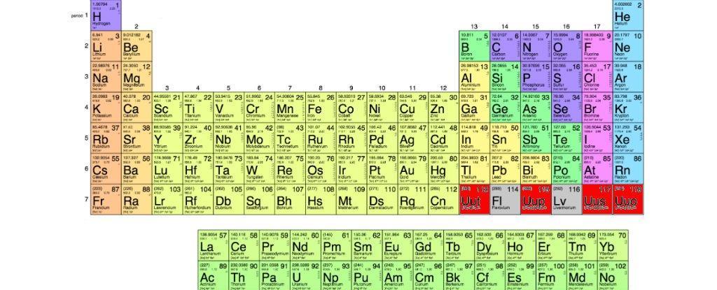 Novos elementos da tabela peri dica ganham nomes for 117 periodic table