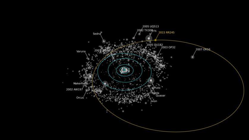 A linha laranja representa a órbita do novo planeta-anão