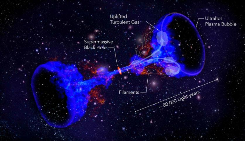 Esta imagem ilustra como buracos negros supermassivos no centro de aglomerados podem aquecer gás intergaláctico, impedindo-o de formar estrelas