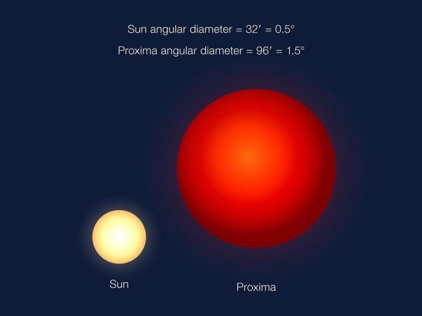 Considerando como vemos o Sol, este seria o tamanho de Proxima Centauri no céu de Proxima b