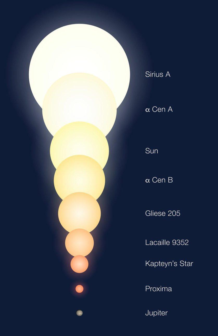A comparação no tamanho de várias estrelas, incluindo o Sol e Proxima, e Júpiter