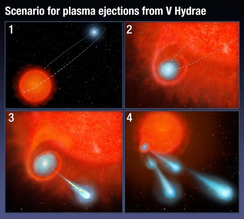 Este gráfico ilustra como o sistema binário da estrela V Hydrae está lançando bolas de plasma no espaço
