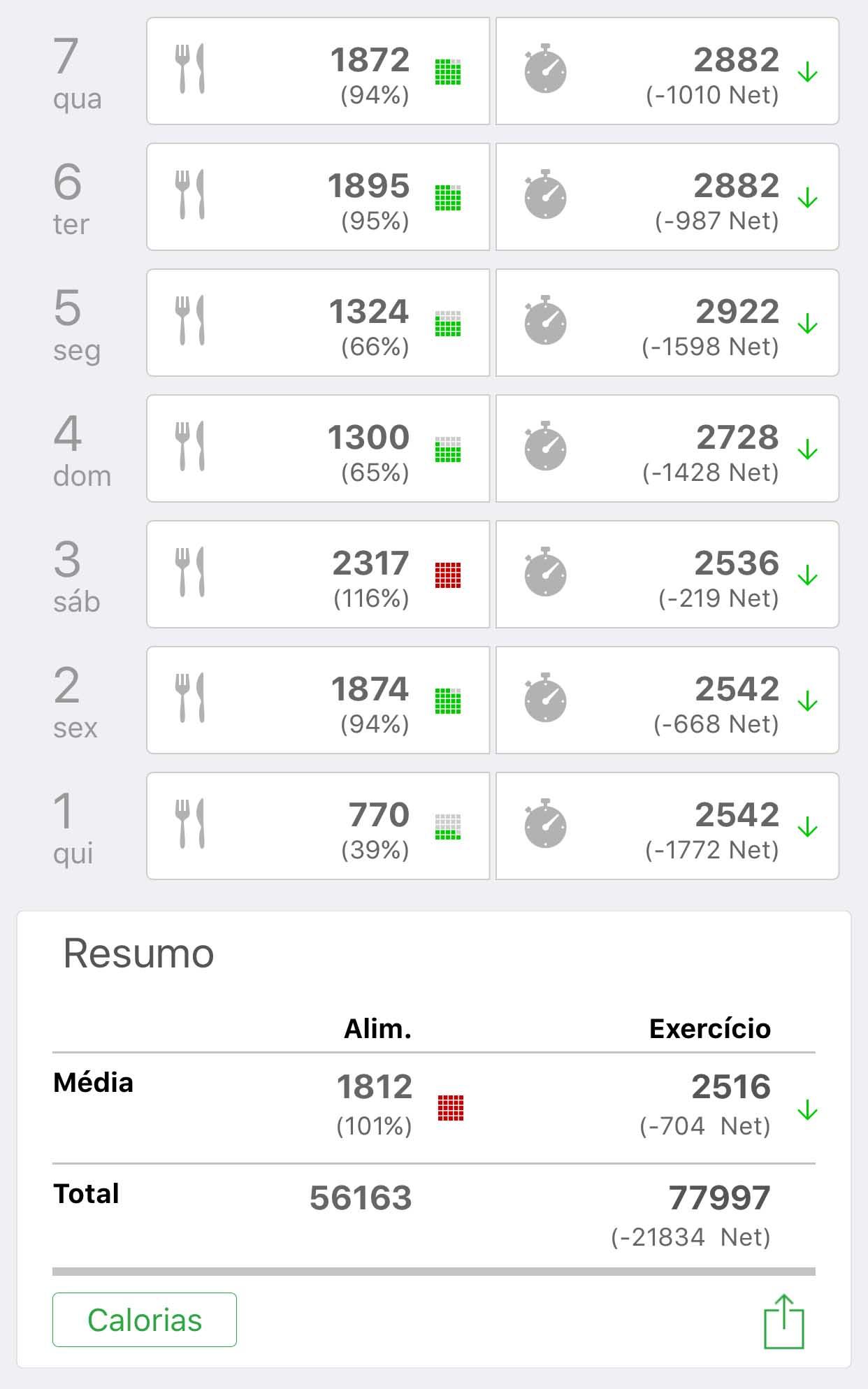 Consegui emagrecer 10kg como perder 10kg usando um app - Perder 10 kilos en 2 meses ...