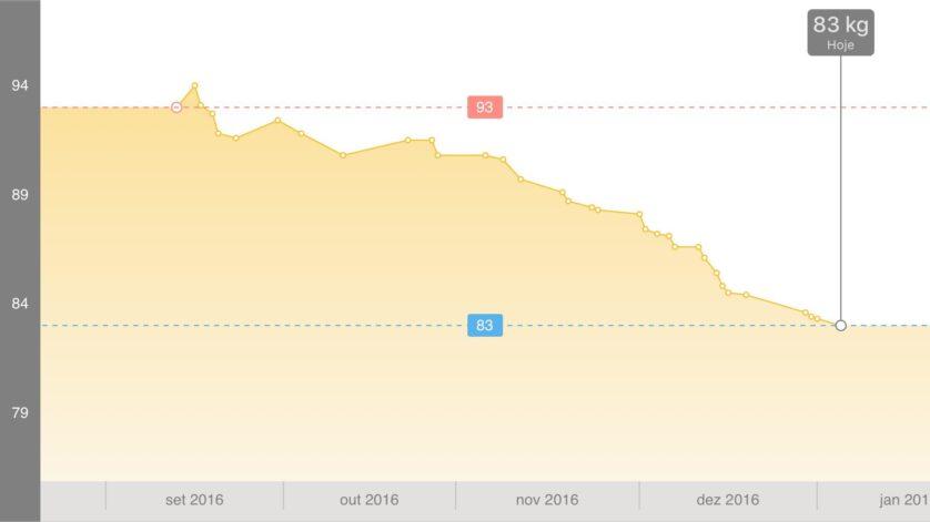 dieta para bajar de peso en un mes sin rebote