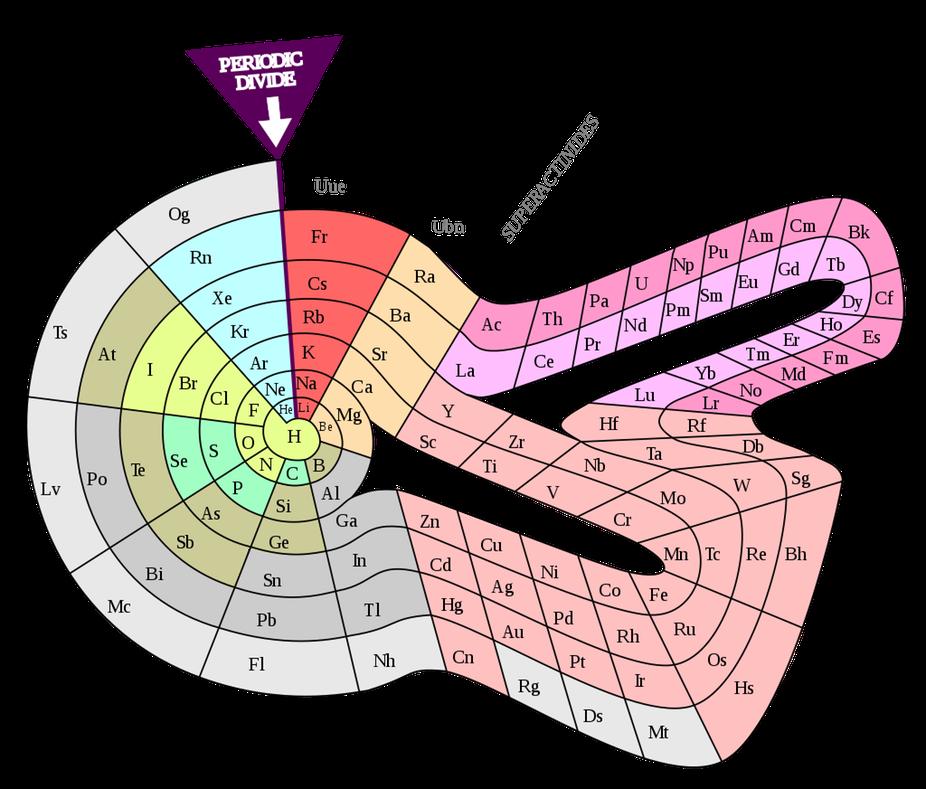 A tabela peri dica poderia ter sido muito diferente for Tavole moderne