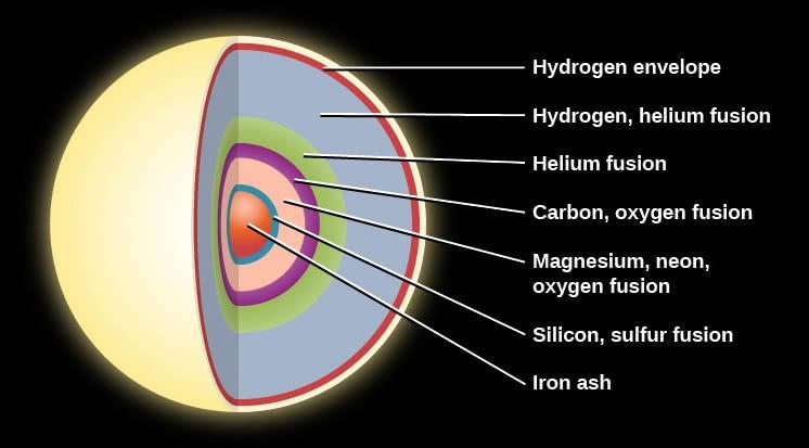 camadas de uma estrela massiva prestes a se tornar supernova