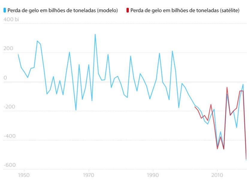 Grafico do derretimento de gelo na Groenlândia