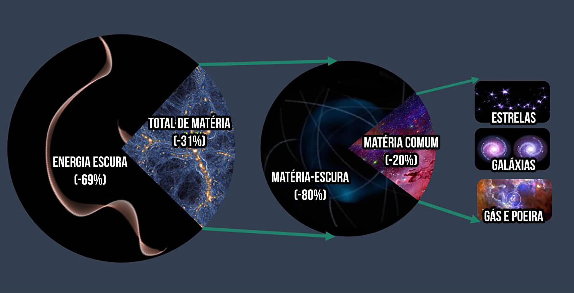 Gráfico de quanta matéria existe no universo