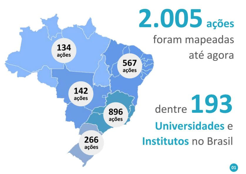 infográfico projetos contra coronavírus