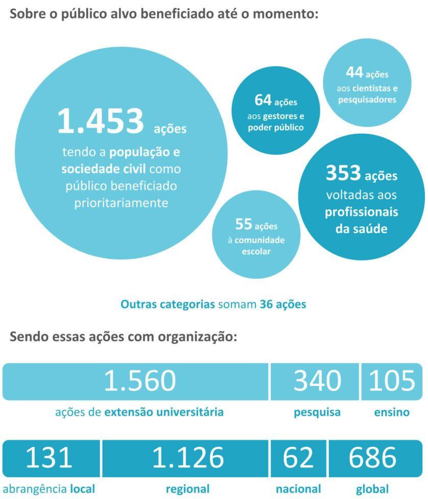 infográfico projetos contra covid-19